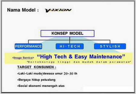 Technical Concept of Yamaha Vixion